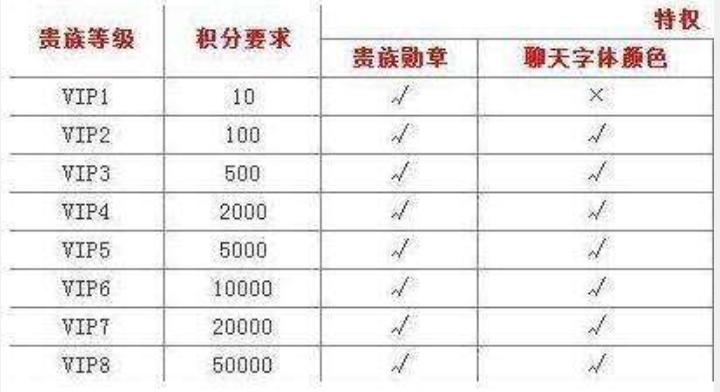王者荣耀v8要充值多少钱?贵族VIP价格一览表